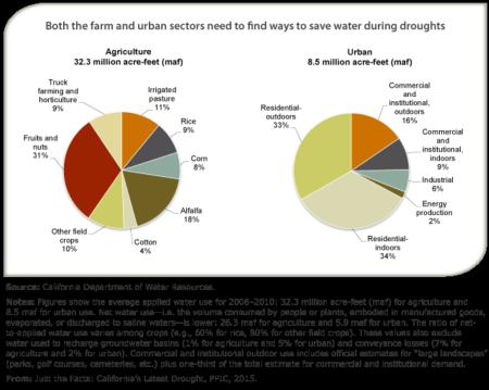 Drought Pie Graphs